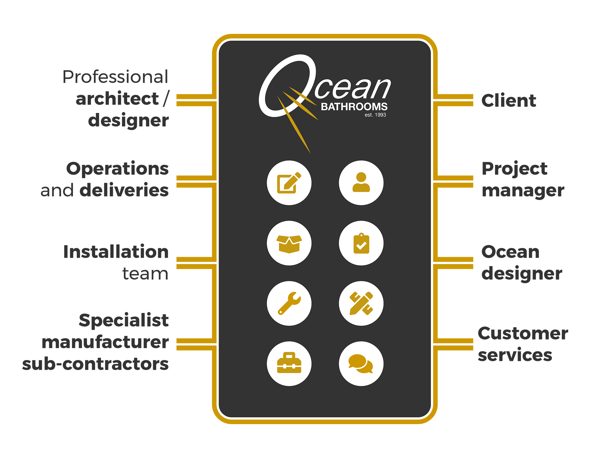 How the Ocean Bathrooms project management app works